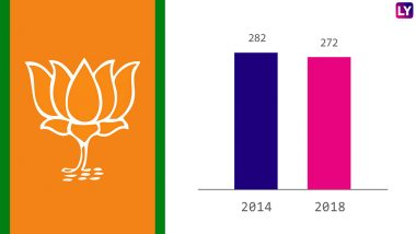 Lok Sabha Bypoll Results 2018: After Losing Kairana and Bhandara-Gondia Seats, BJP Down to 272 in Lower House