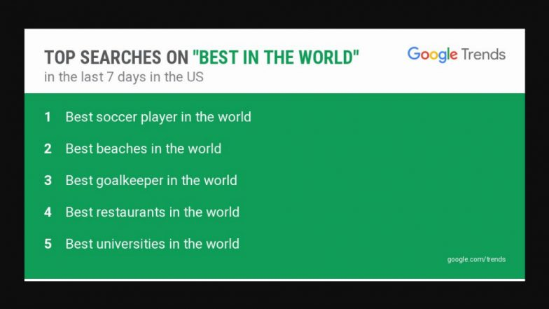 'Best Soccer Player in the World' is Top Searched in US! Best Restaurants in The World's Gets Place as Top 50 List Announced