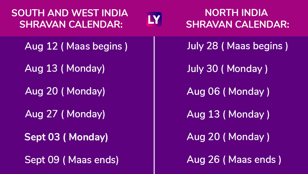 Shravan (Sawan) Month 2018: Date Calendar, Significance