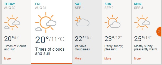 India vs England 4th Test: Check Out the Weather Forecast for the