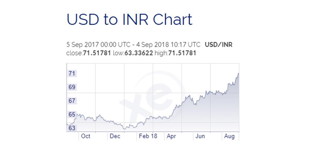 Us Dollar Stani Ru