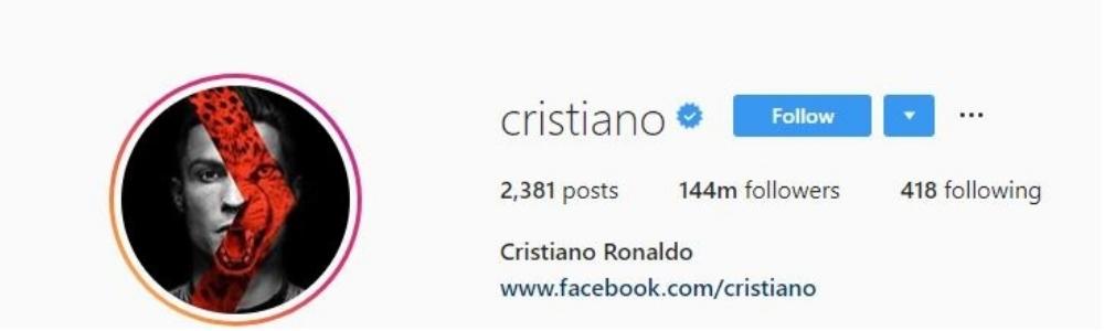 Cristiano Ronaldo Overtakes Selena Gomez As Instagram's Most