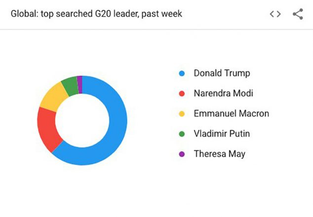 g20 summit 2018 in argentina pm narendra modi second most searched