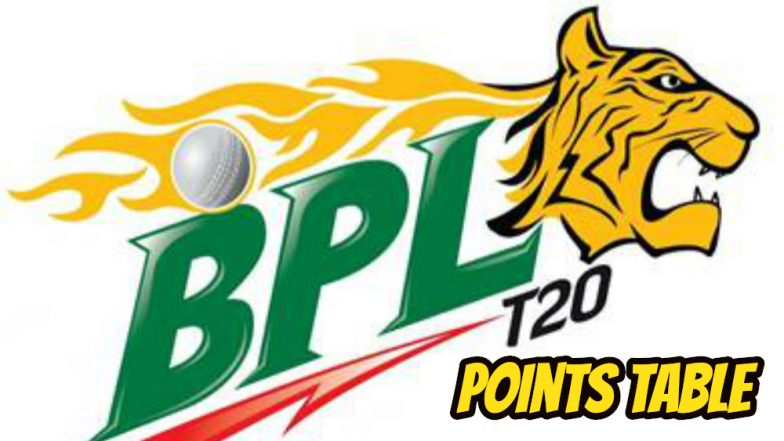 BPL 2019 Points Table: Comilla Victorians on Fourth Spot in Latest Teamwise Rankings of Bangladesh Premier League Season 6