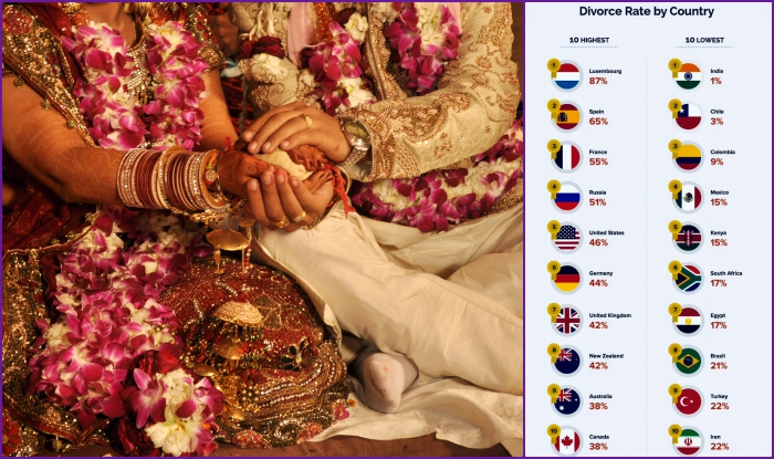 India Has Lowest Divorce Rate in the World: Unified Lawyers Report Says Only 1% Indians Call-Off Their Marriage, Triggers Debate