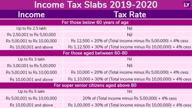 New Tax Brackets 2020.Income Tax Slab Latest News Information Updated On July 05