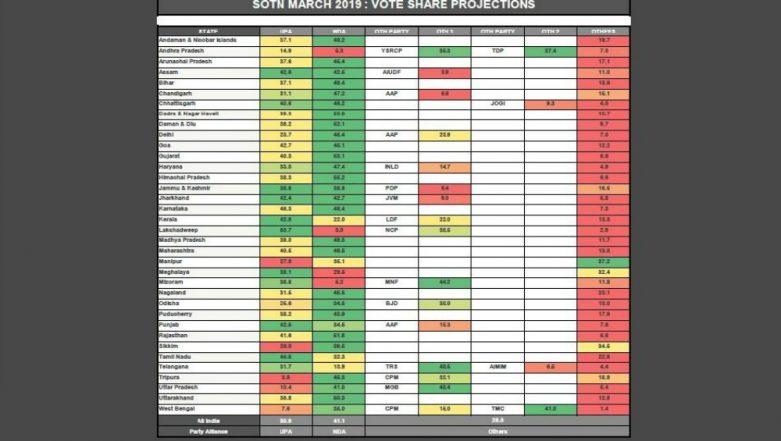 NDA will Marginally Fall Short of Majority But form Government in 2019 Lok Sabha Elections