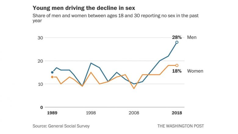 Number of US Men Under 30 Not Having Sex Has Tripled in 10 Years: What Happens to Your Body If You Don't Have Sex?