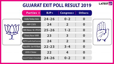 Gujarat Exit Poll Results And Predictions For Lok Sabha Elections 2019: BJP Set to Sweep State, May Win All 26 Constituencies