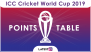 ICC Cricket World Cup 2019 Points Table Updated: Pakistan Move to 7th Spot After Win Over South Africa in CWC 2019 Round-Robin Match