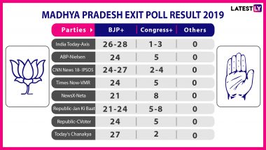 Madhya Pradesh Exit Poll Results And Predictions For Lok Sabha Elections 2019: BJP Predicted to Win Close to 25 Constituencies, Congress 1-4