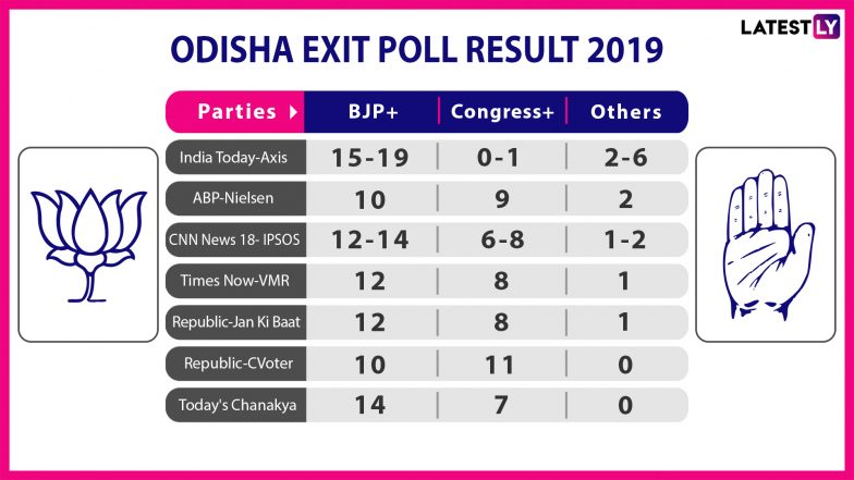 Odisha Exit Poll Results For Lok Sabha Elections 2019: BJP Set to Win 12-13 Constituencies, BJD 7-8 Seats, Predict Poll Pundits