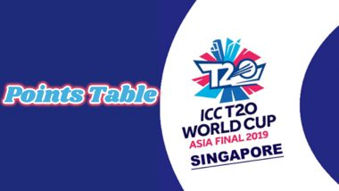 ICC T20 World Cup Asia Qualifier 2019 Points Table Updated: Team Standings of Twenty20 World Cup Asian Regional Finals Qualifier