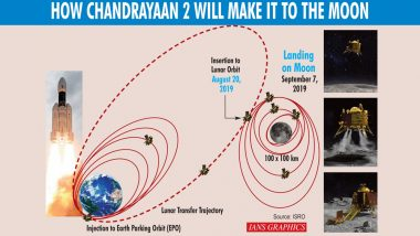 Chandrayaan-2 Update: As Spacecraft Nears Lunar Orbit, ISRO Plans to Carry Out Four More Maneuvers