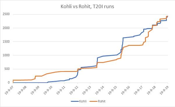 Virat Kohli Rohit Sharma India T20I world record