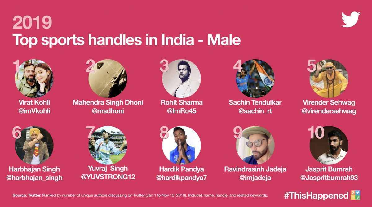 Most Tweeted Handles in Sports 2019 - Male: Virat Kohli, MS Dhoni, Rohit Sharma & Other Top Male Twitter Profiles in India