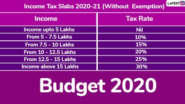 New Income Tax Rates And Slabs For FY 2020-21: Nirmala Sitharaman Unveils 'Optional' Tax Regime in Budget, Reduces Tax For Income Up to Rs 15 Lakh Without Exemptions