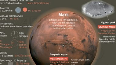 UAE Launches Its First-Ever Mars Mission From Japan, Mission 'Hope' Expected to Reach Mars Orbit in 200 Days From Now