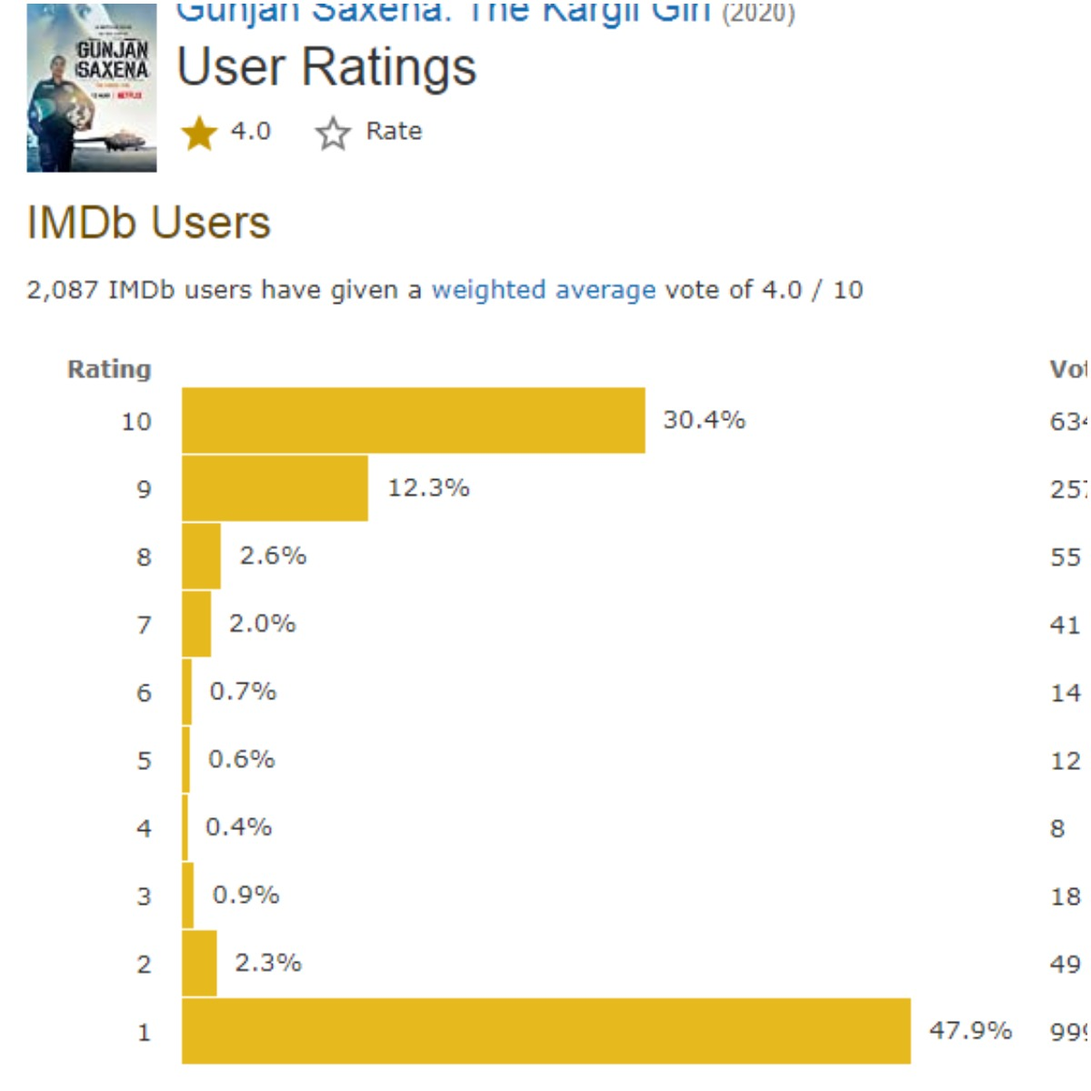 Janhvi Kapoor S Gunjan Saxena The Kargil Girl S Imdb Rating Drops To 4 0 After Viewers Downvote It Latestly