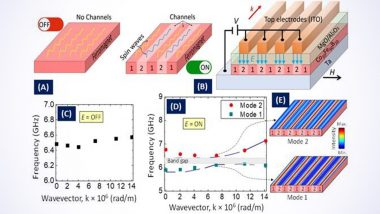 Electrically Configured Nanochannels to Eliminate Unwanted Energy Waste