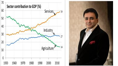 Shravan Gupta Predicts the Effect of GDP on Real Estate Sector